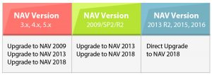 nav 2018 upgrade