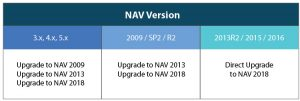 upgrading nav 2018